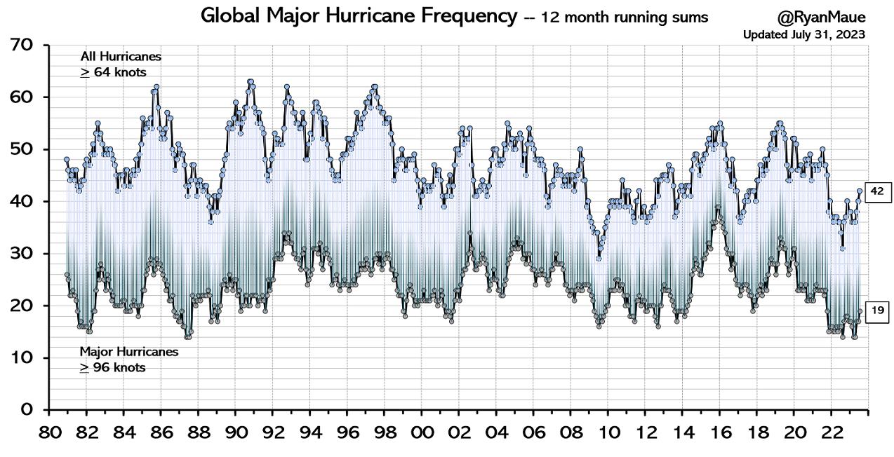 +7) Maue, syklonit